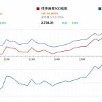 市場快訊 (11月6日): 道指升納指跌 國內新能源車增長快