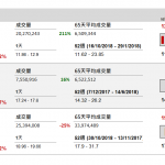 企業要聞(11月6日): 中信証券(6030 HK)公布,收到中證監結案通知書,提及經審理後,認爲 該公司在 2015 年涉及融資融券業務的違法事實不成立
