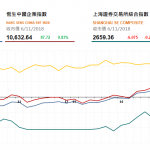 收市評論(11月6日): 恒指午後反彈 消費股走高