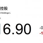 動力推介(11月6日): 上海實業控股(363 HK)今年上半年總收入爲 153.4 億港元,同比上升 26.3%;實現 該公司擁有人應占淨利潤 19.8 億港元