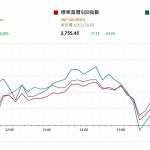 市場快訊 (11月7日): 美股升 國內焦炭價漲
