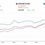 市場快訊 (11月8日): 美股勁升2% 國內機械股受惠於國策