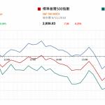 市場快訊 (11月9日): 市場料聯儲續加息 全球將推進5G商用