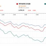 市場快訊 (11月12日): 美股回套油價績跌 注視習近平APEC峰會講話