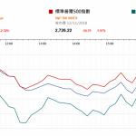 市場快訊 (11月13日): 科技股及油價跌 滬倫通可能年底推出