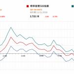 市場快訊 (11月14日): 油價挫7%利航空運輸股 海南省促進創業投資