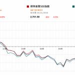 市場快訊 (11月15日): 美股續調整 10月中國數據呈放緩跡像
