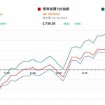 市場快訊 (11月16日): 美股先跌後升 國內擬實行可再生能源電力配額制