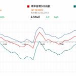市場快訊 (11月19日): 美股反覆 港樓市面臨調整