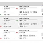 企業要聞(11月7日): 廣汽 10 月銷量較快。廣汽集團(2238 HK) 10 月汽車銷量按年增 13.24%,至 19.9 萬輛。