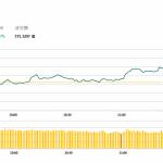 午市簡報 (11月7日): 吉利銷量不佳股價下挫