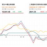 收市評論(11月7日): 油價下降 航空股上漲