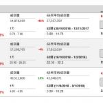 企業要聞(11月8日): 中芯國際(981 HK)第三季盈利按年升 2.55%,為 2655.9 萬元(美元‧下同), 收入 8.51 億元,按年增 10.52%