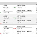 企業要聞(11月9日): 華虹半導體(1347 HK)預期第四季銷售收入按年增長 15%至 16%,按季增長 3%至 4%,預期毛利率約 34%。