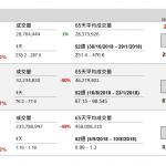 企業要聞(11月12日): 報導稱同程藝龍計劃於本周進行路演及公開招股。同程藝龍為國內第三大 線上旅遊平臺,其主要股東騰訊(700 HK)持股 24.92%,攜程(CTRP US) 則持股 22.88%。