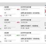 企業要聞(11月13日): 金山軟件(3888 HK)第三季虧損 5925.8 萬元(人民幣‧下同),去年同期盈 利 2.38 億元。