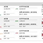 企業要聞(11月14日): 同程藝龍(780 HK)今天起公開招股,每股招股價介乎 9.75 元至 12.65 元, 每手 400 股,入場費 5110.99 元
