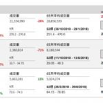 企業要聞(11月15日): 中國最大母嬰在線社區平臺寶寶樹(1761 HK)今天起公開招股,招股價每 股 6.8 元至 8.8 元,一手 500 股即 4444.34 元。