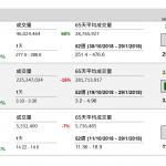 """企業要聞(11月16日): 騰訊(700 HK)為更好保護未成年人健康上網,以北京地區為起點,在《王 者榮耀》中啟用""""賬號時長共享""""的新功能,同時以《王者榮耀》為試點, 人臉識別驗證的二次抽樣測試也從北京開始啟動。"""