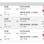 企業要聞(11月20日): 美圖(1357 HK) 發盈警,預期 2018 年財年淨虧損介乎 9.5 億元(人民幣‧下同) 至 12 億元,去年淨虧損 1.97 億元。