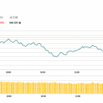 午市簡報 (11月19日): 博彩股上漲