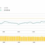 午市簡報 (11月16日): 教育股大幅下挫
