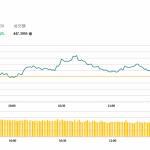 午市簡報 (11月15日): 恒指高開低走 醫藥股下跌