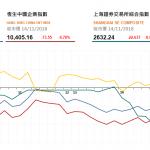 收市評論 (11月14日): 石油股領跌但航空股升