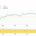 午市簡報 (11月12日): 丘鈦科技銷量佳