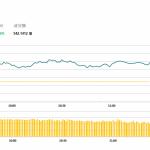 午市簡報 (11月8日): 兩地股市收漲,內銀股表現佳