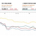 收市評論(11月20日): 受外圍影響股市全綫走低