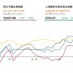 收市評論(11月19日): 恒指上升但成交偏低