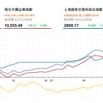 """收市評論(11月15日): 兩地股市收高 騰訊啓用""""賬號時長共享"""""""