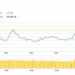 午市簡報(11月14日): 石油股大幅下挫