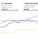 收市評論(11月13日): 兩地股市低開高走