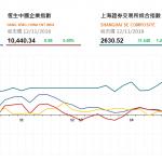 收市評論(11月12日): 博彩股下跌