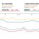 收市評論(11月9日): 銀行股跌幅較大