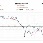 市場快訊 (11月26日): 期油價急跌 國內建設現代養老服務體系