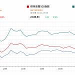 市場快訊 (11月22日): 美股先升後回 加息爭議或升溫