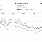 市場快訊 (11月21日): 科技股推低美股 油價挫料航空股受惠