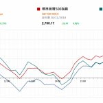市場快訊 (12月03日): 中美暫停貿易戰升级90天