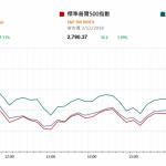 市場快訊 (12月04日): 美股油價漲 四川等地推環保建設
