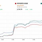 市場快訊 (11月29日): 美股颷升2%因美利率僅略低於中性區間,意味加息步伐可能放緩