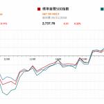 市場快訊 (11月30日): 美股反覆油價回升 美聯儲局或改變漸進加息政策