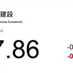 動力推介(11月21日): ...今年三季度發改委審批核准的固定資産投資項目金額是二季度的4.8倍,是一季度的2.6倍。中國交通建設(1800 HK)爲基建股龍頭建議關注。目前彭博預測公司2019年市盈率和周息率分別爲5倍和3.8%。