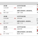 企業要聞(11月21日): 神州租車(699 HK)今年首 9 個月淨利潤同比減少 77%至 1.548 亿元(人民幣‧下 同)