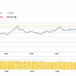 午市簡報(11月21日):兩地股市微跌 油價低拖累油氣股