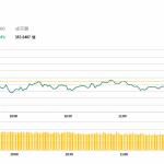 午市簡報(11月22日): 消費股表現較佳