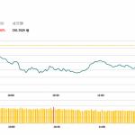 午市簡報(11月23日): 沙特産量提高 油股跌