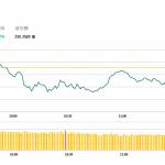 午市簡報(11月26日): 內房股大漲
